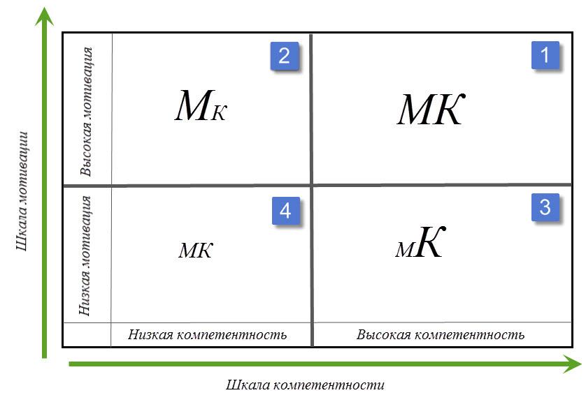 Как провести анализ персонала в организации. Как правильно делегировать. 1