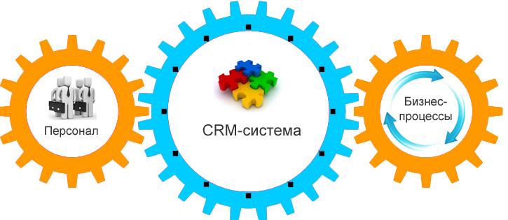 Увеличение продаж типы клиентов в продажах CRM