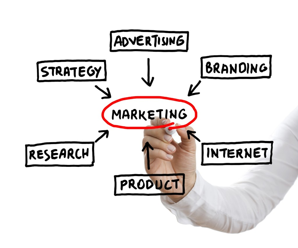 Что такое маркетинг? Как увеличить прибыль компании с помощью маркетинга?